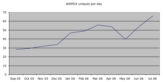WifiPDX uniques per day