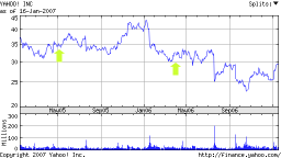 The last two years of YHOO (and when I bought shares)