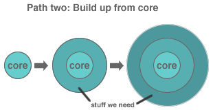 Simplicity Path Two: Build up