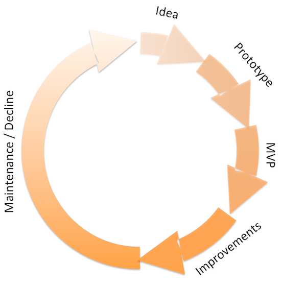 Side Project Lifecycle
